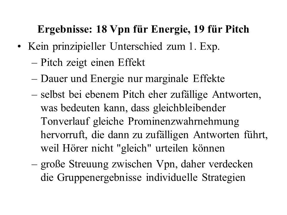 Ergebnisse: 18 Vpn für Energie, 19 für Pitch