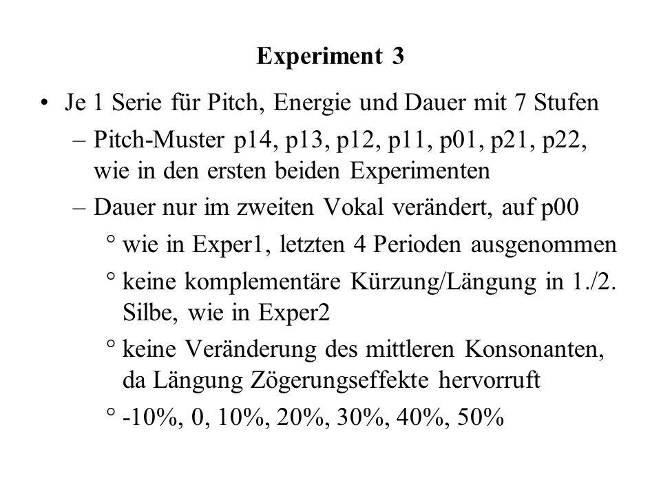 Experiment 3 Je 1 Serie für Pitch, Energie und Dauer mit 7 Stufen.
