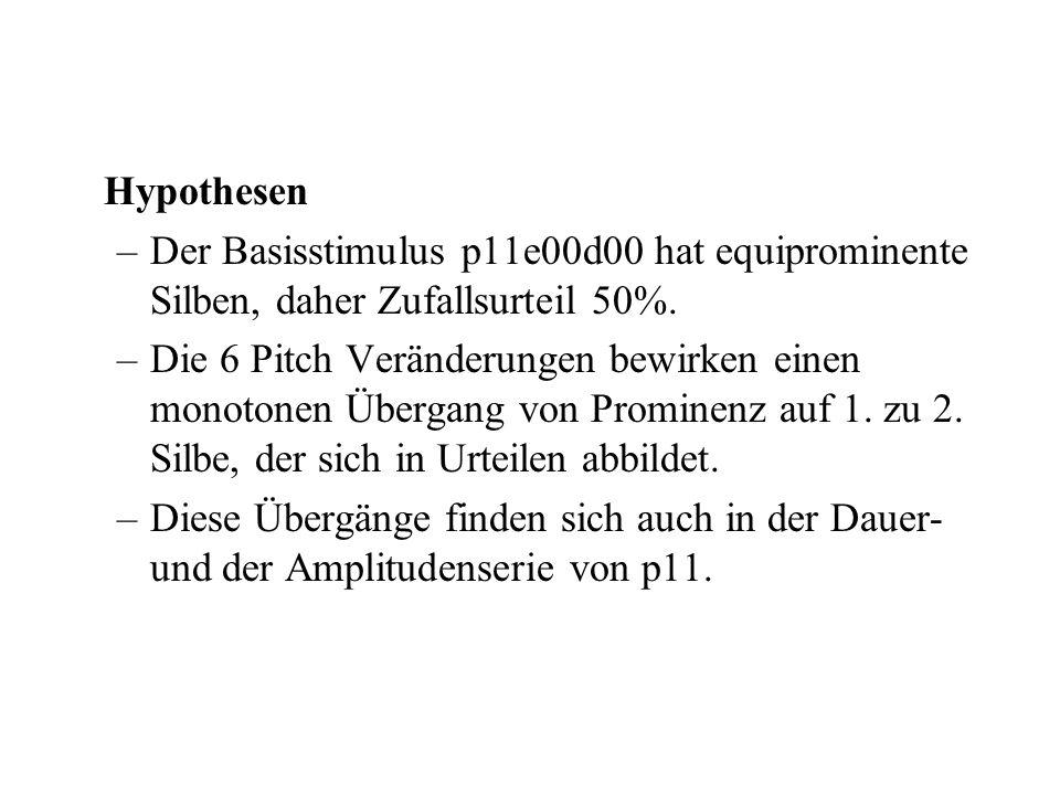 Hypothesen Der Basisstimulus p11e00d00 hat equiprominente Silben, daher Zufallsurteil 50%.