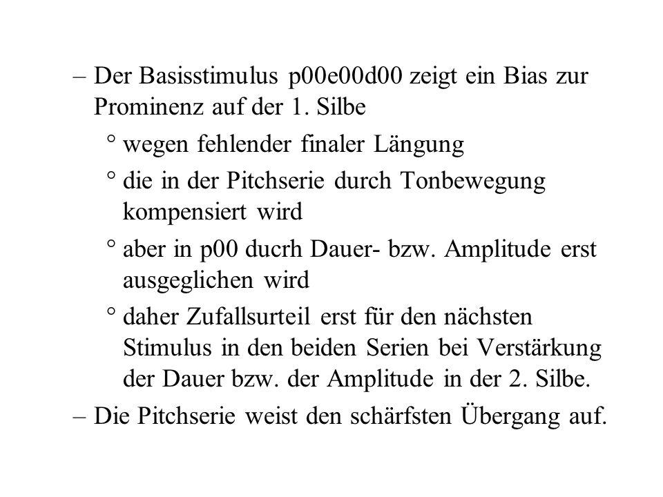 Der Basisstimulus p00e00d00 zeigt ein Bias zur Prominenz auf der 1