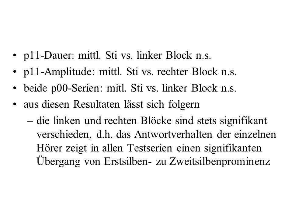 p11-Dauer: mittl. Sti vs. linker Block n.s.