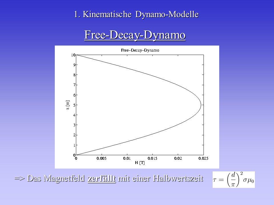 Free-Decay-Dynamo 1. Kinematische Dynamo-Modelle