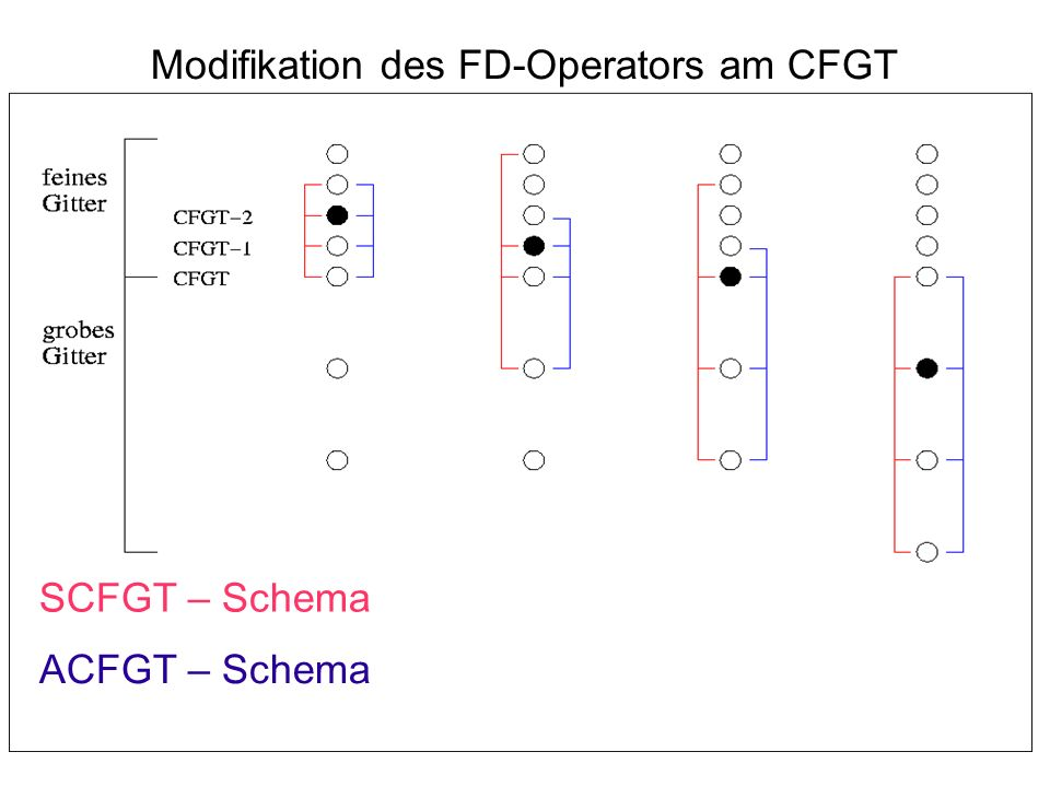 Modifikation des FD-Operators am CFGT