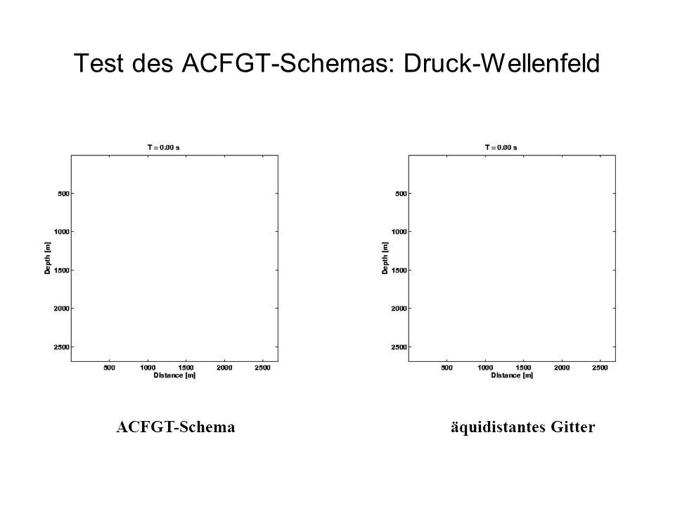 Test des ACFGT-Schemas: Druck-Wellenfeld
