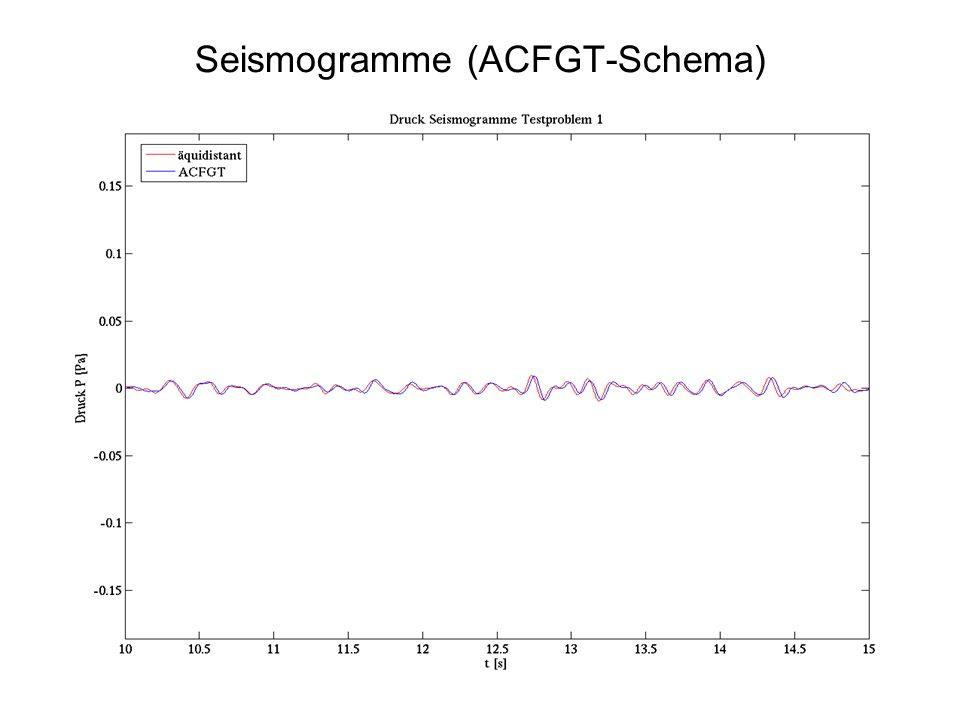 Seismogramme (ACFGT-Schema)