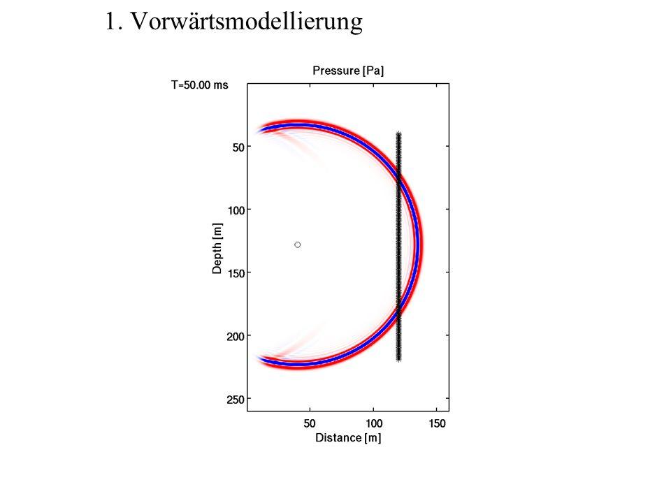 1. Vorwärtsmodellierung