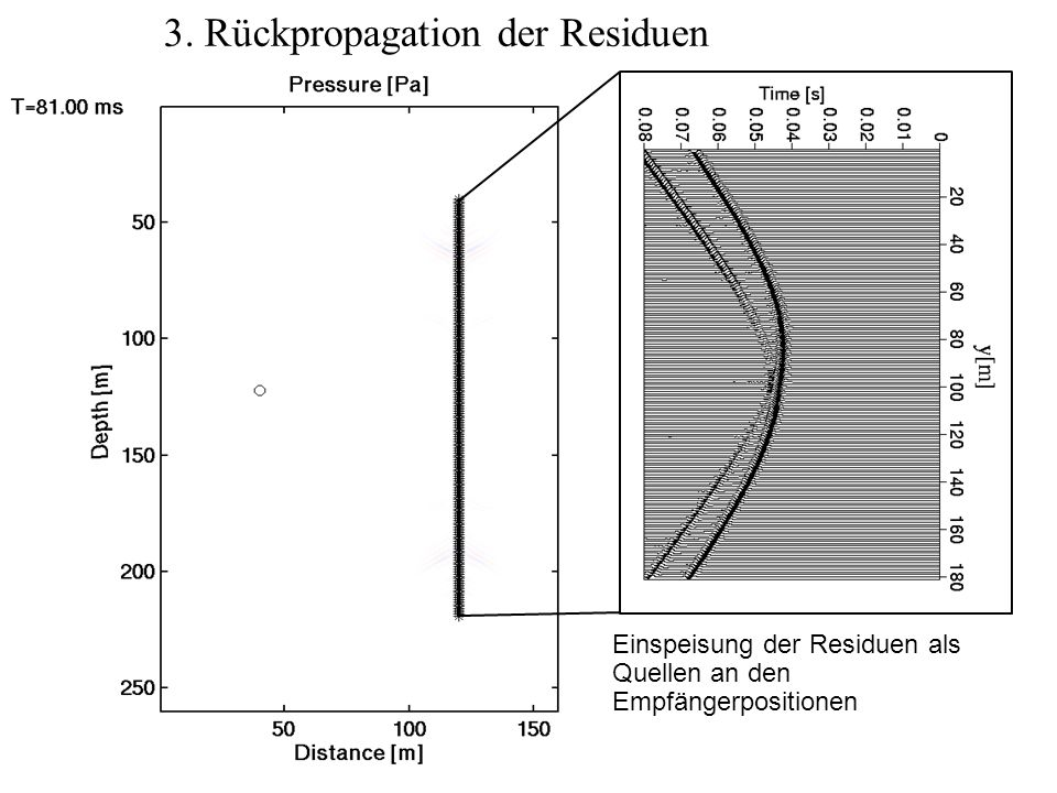 3. Rückpropagation der Residuen