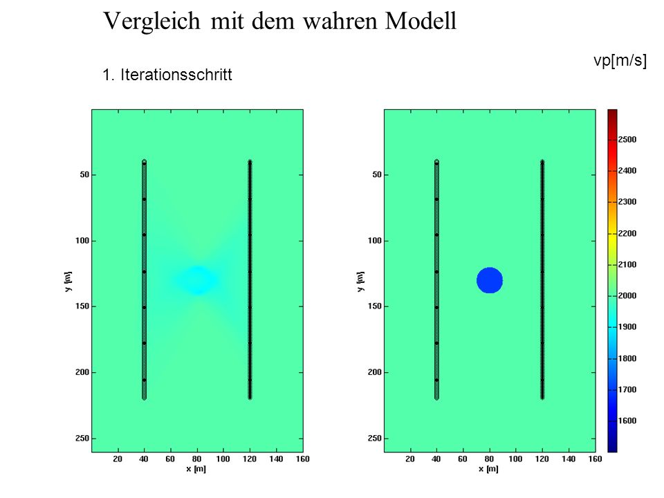 Vergleich mit dem wahren Modell