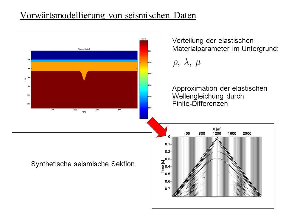 Vorwärtsmodellierung von seismischen Daten