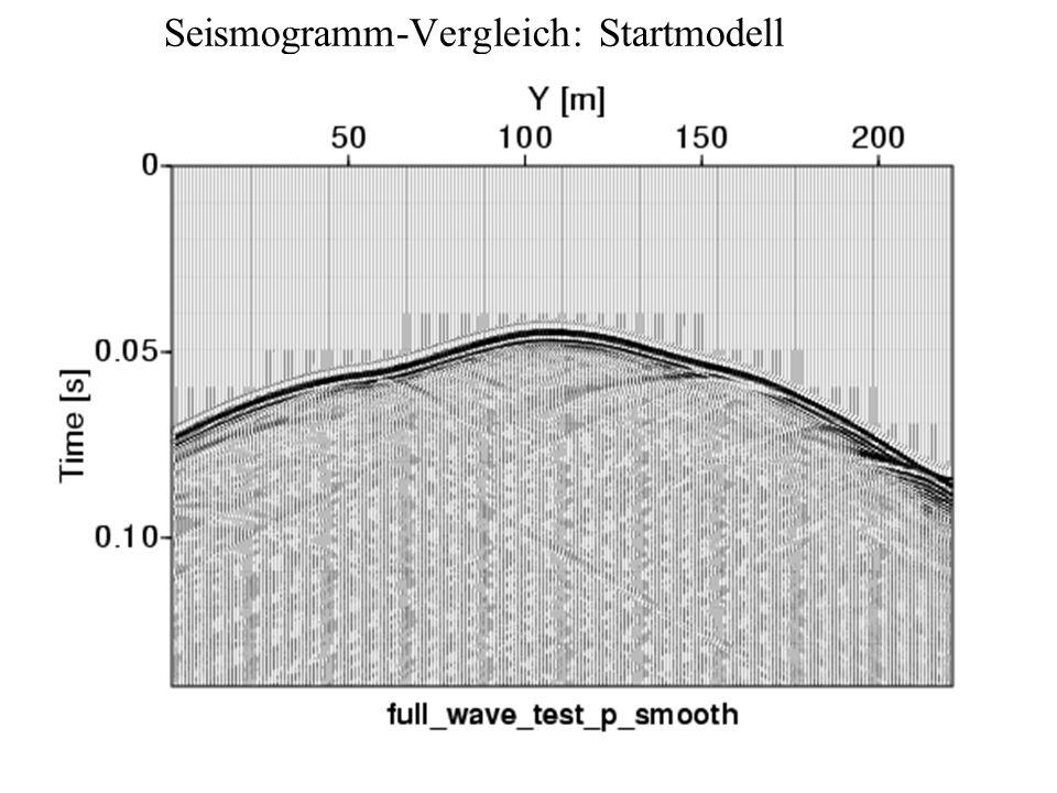 Seismogramm-Vergleich: Startmodell