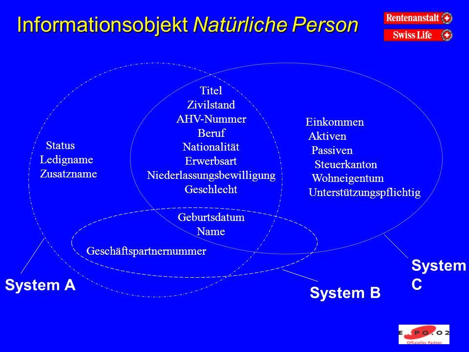 Informationsobjekt Natürliche Person