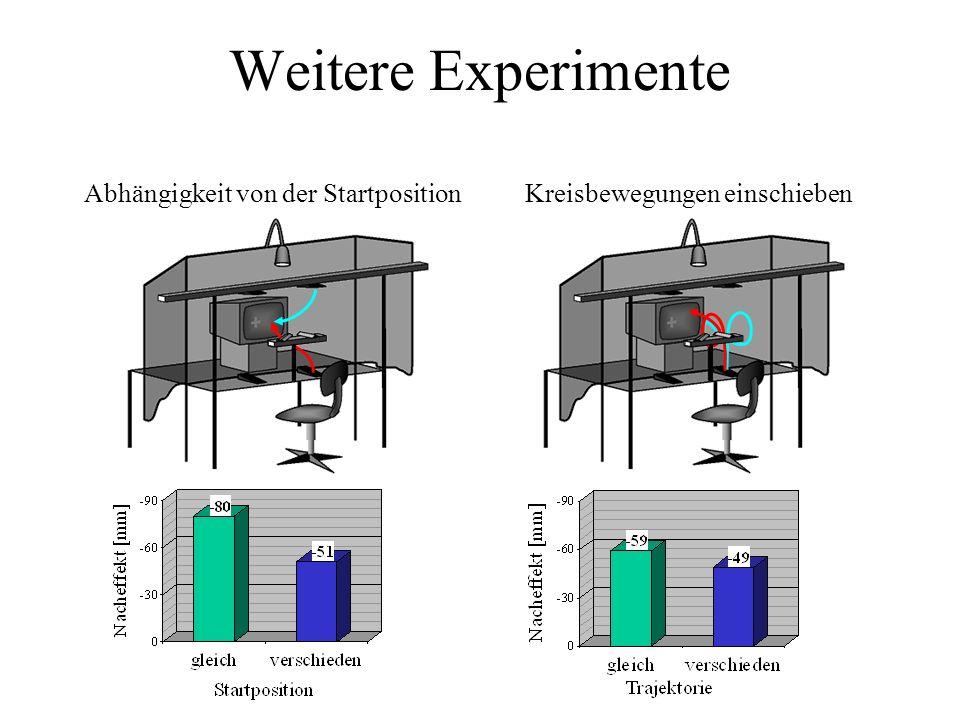 Weitere Experimente Abhängigkeit von der Startposition