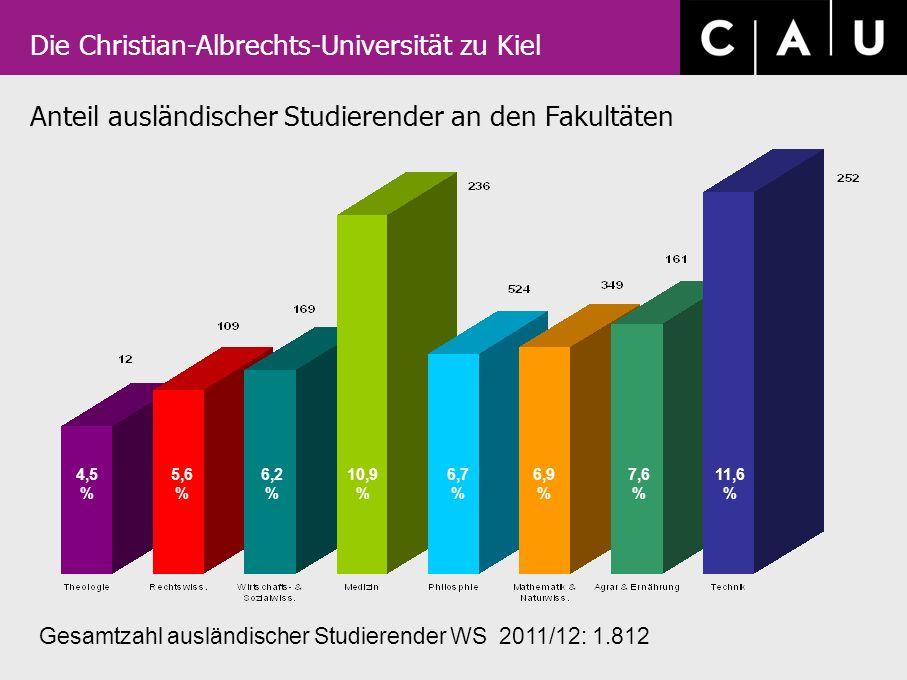 Anteil ausländischer Studierender an den Fakultäten