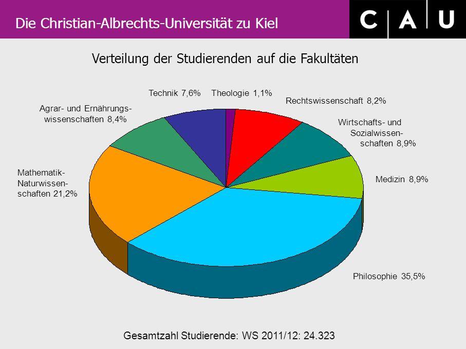 Verteilung der Studierenden auf die Fakultäten