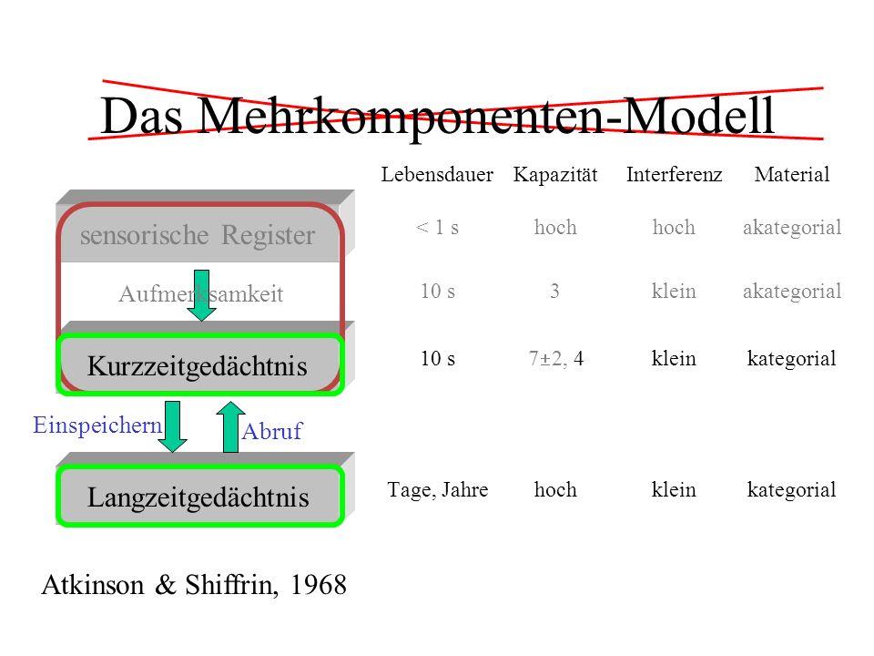 Das Mehrkomponenten-Modell