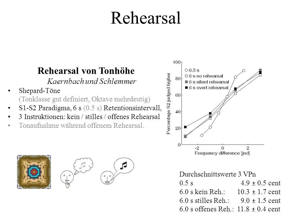 Rehearsal von Tonhöhe Kaernbach und Schlemmer