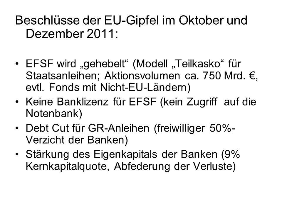 Beschlüsse der EU-Gipfel im Oktober und Dezember 2011: