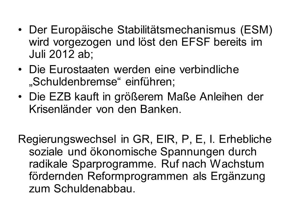 Der Europäische Stabilitätsmechanismus (ESM) wird vorgezogen und löst den EFSF bereits im Juli 2012 ab;