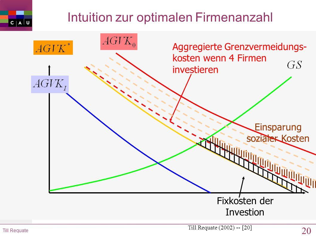 Intuition zur optimalen Firmenanzahl