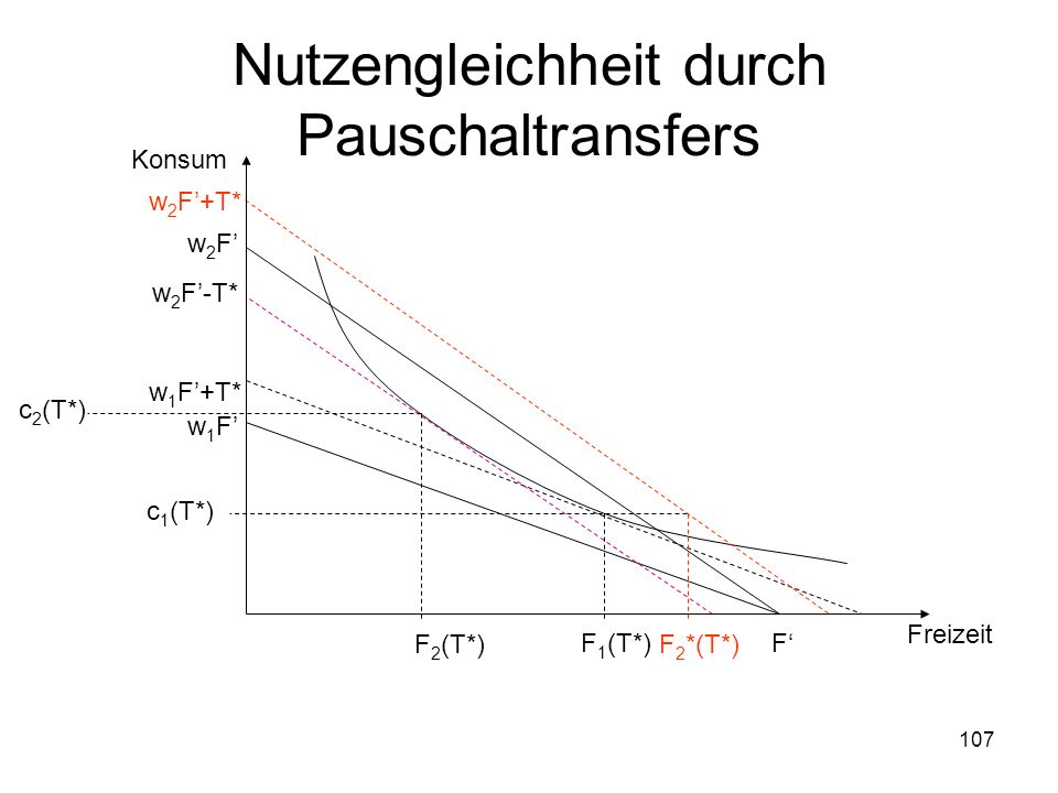 Nutzengleichheit durch Pauschaltransfers