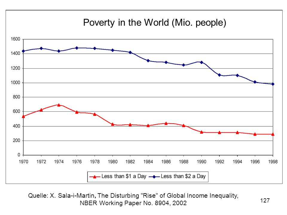 Poverty in the World (Mio. people)