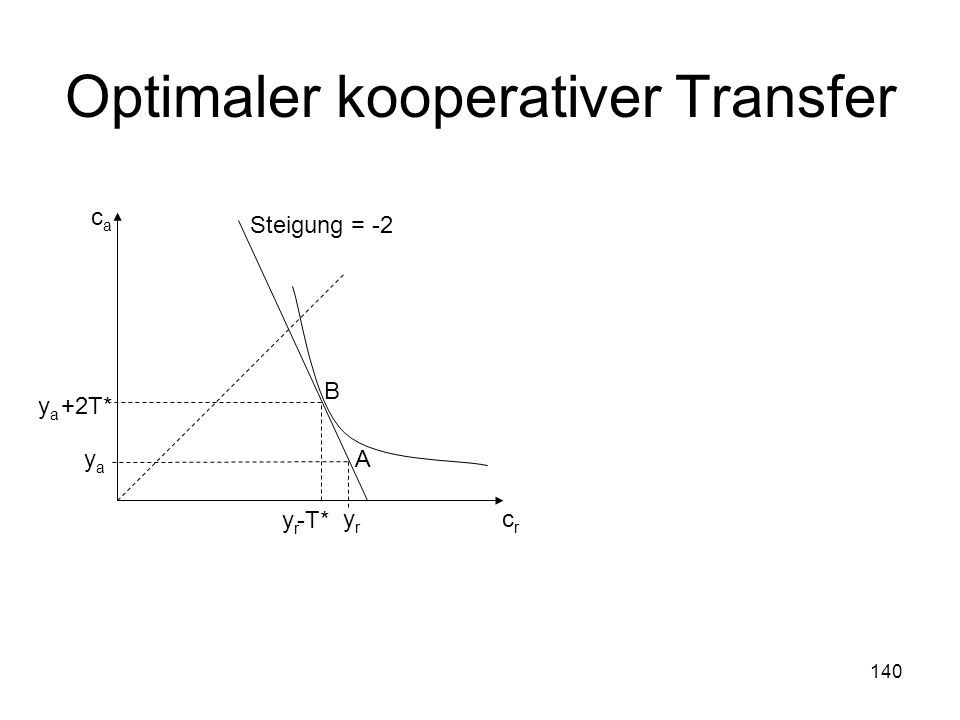 Optimaler kooperativer Transfer