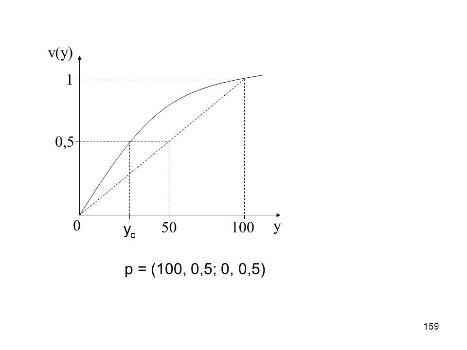 v(y) 1 0,5 yc 50 100 y p = (100, 0,5; 0, 0,5)