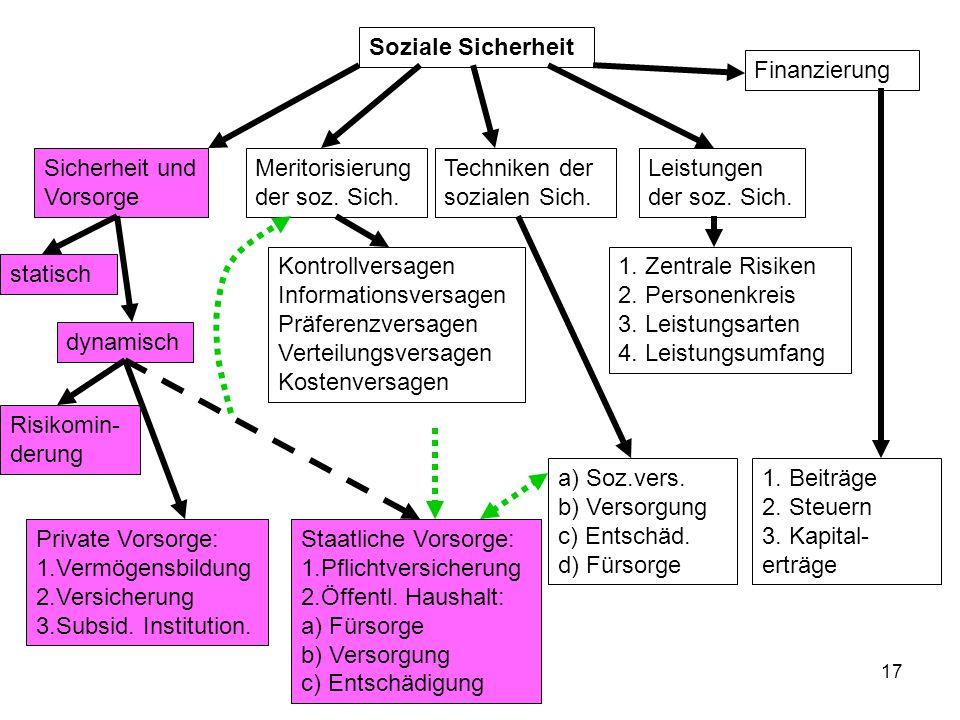Soziale Sicherheit Finanzierung. Sicherheit und Vorsorge. Meritorisierung der soz. Sich. Techniken der sozialen Sich.