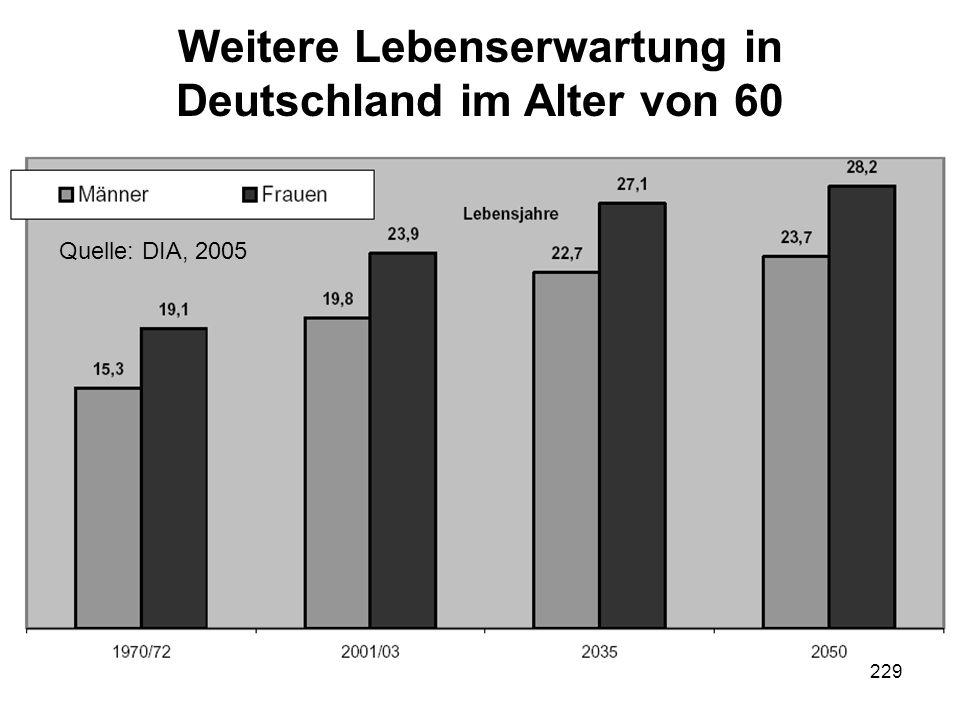 Weitere Lebenserwartung in Deutschland im Alter von 60