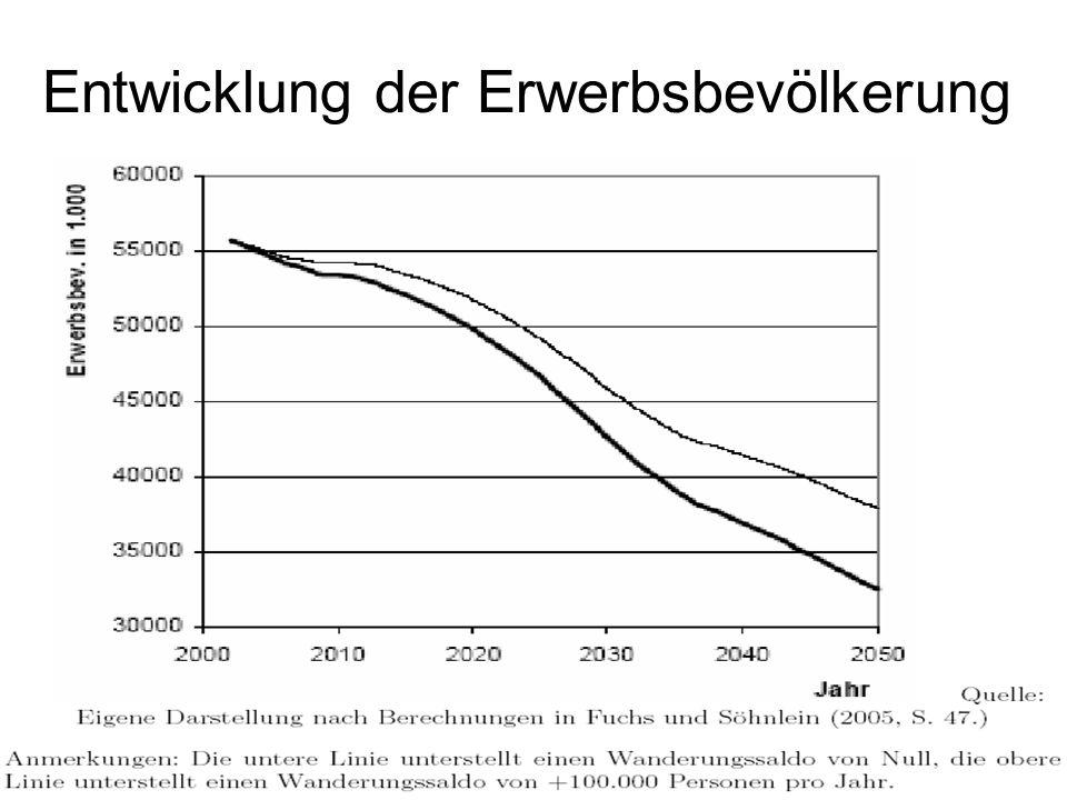 Entwicklung der Erwerbsbevölkerung