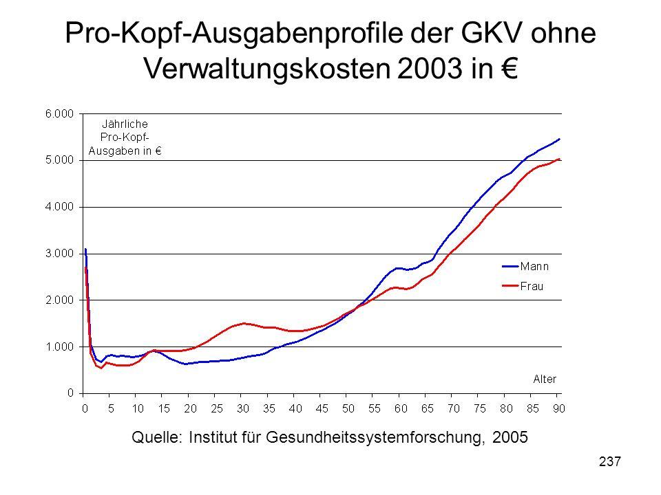 Pro-Kopf-Ausgabenprofile der GKV ohne Verwaltungskosten 2003 in €
