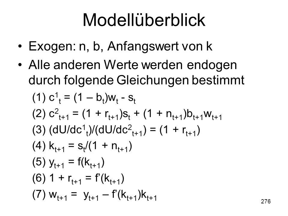 Modellüberblick Exogen: n, b, Anfangswert von k