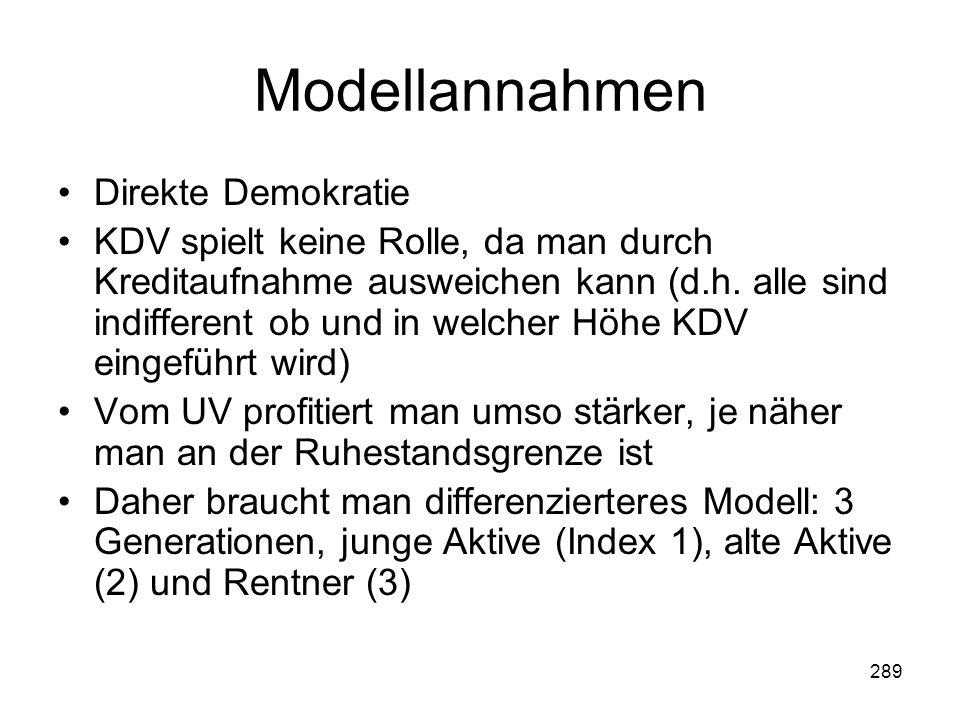 Modellannahmen Direkte Demokratie