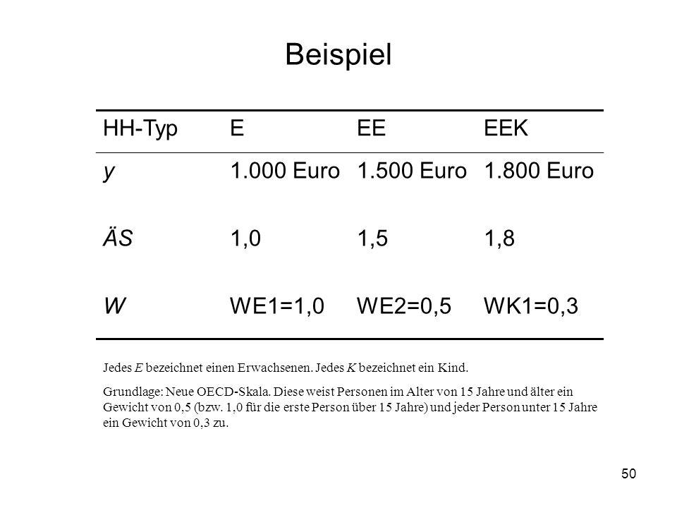 Beispiel HH-Typ E EE EEK y 1.000 Euro 1.500 Euro 1.800 Euro ÄS 1,0 1,5
