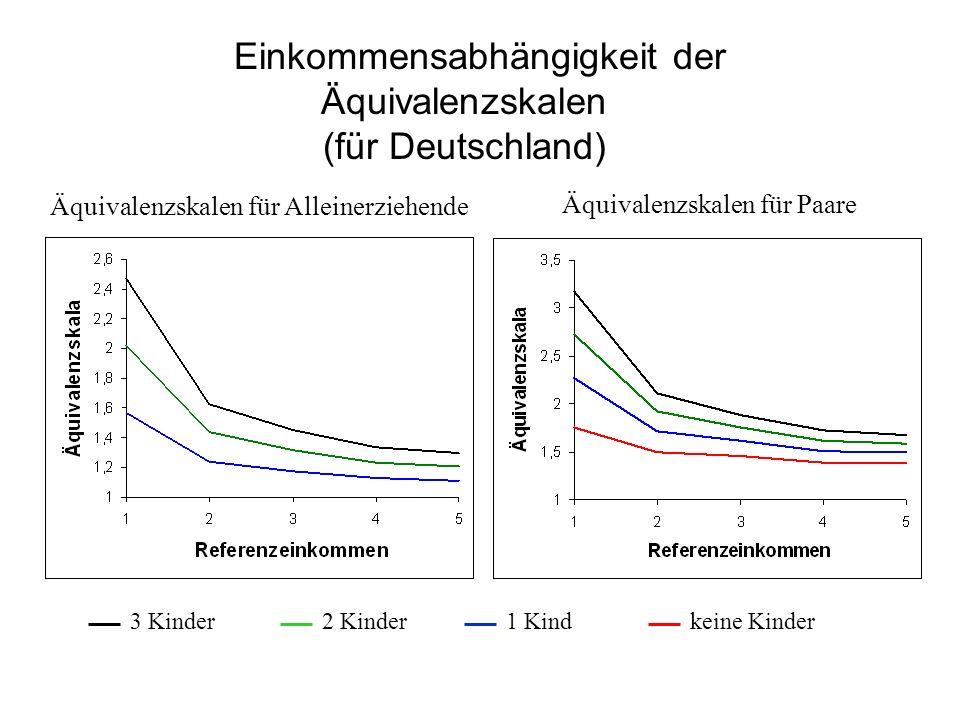 Einkommensabhängigkeit der Äquivalenzskalen (für Deutschland)