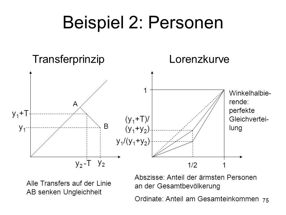 Beispiel 2: Personen Transferprinzip Lorenzkurve y1+T (y1+T)/ (y1+y2)