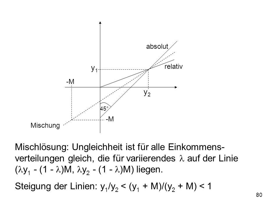 Steigung der Linien: y1/y2 < (y1 + M)/(y2 + M) < 1