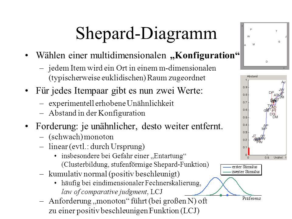 """Shepard-Diagramm Wählen einer multidimensionalen """"Konfiguration"""