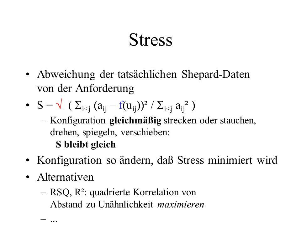 Stress Abweichung der tatsächlichen Shepard-Daten von der Anforderung