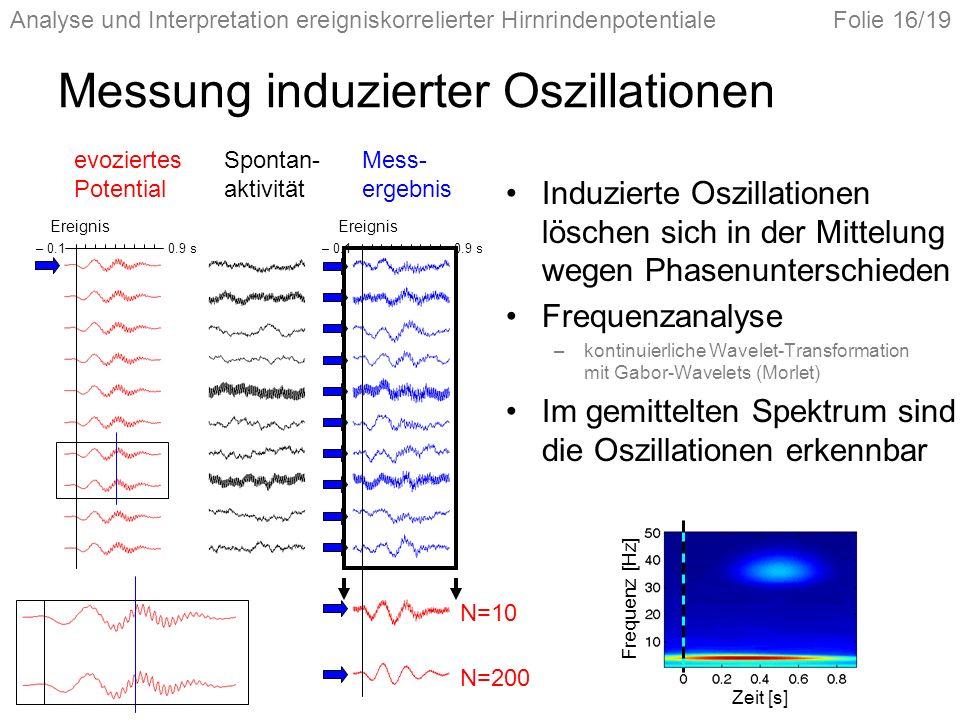 Messung induzierter Oszillationen