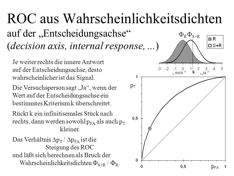 Wahrscheinlichkeitsdichten S+R / R.