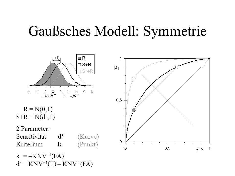 Gaußsches Modell: Symmetrie