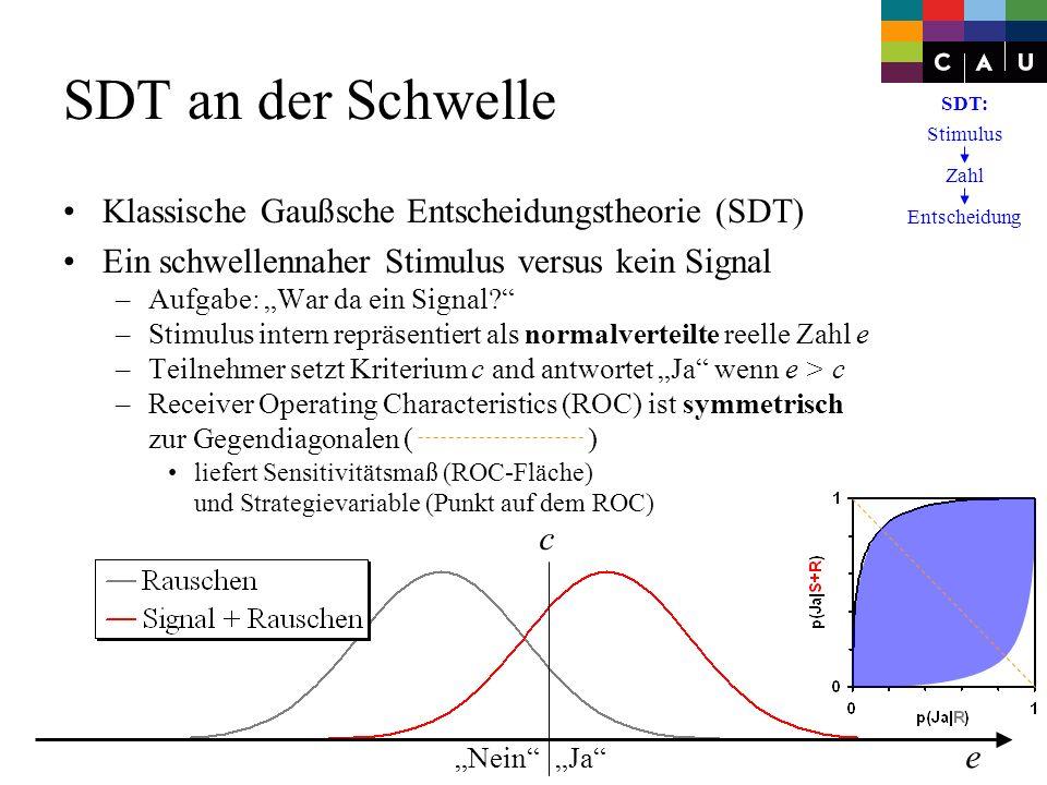 SDT an der Schwelle Klassische Gaußsche Entscheidungstheorie (SDT)