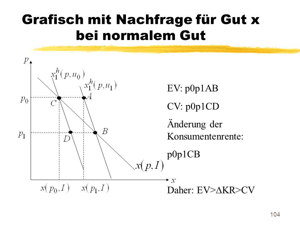 Grafisch mit Nachfrage für Gut x bei normalem Gut