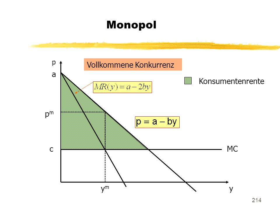 Monopol p Vollkommene Konkurrenz a Konsumentenrente pm c MC ym y
