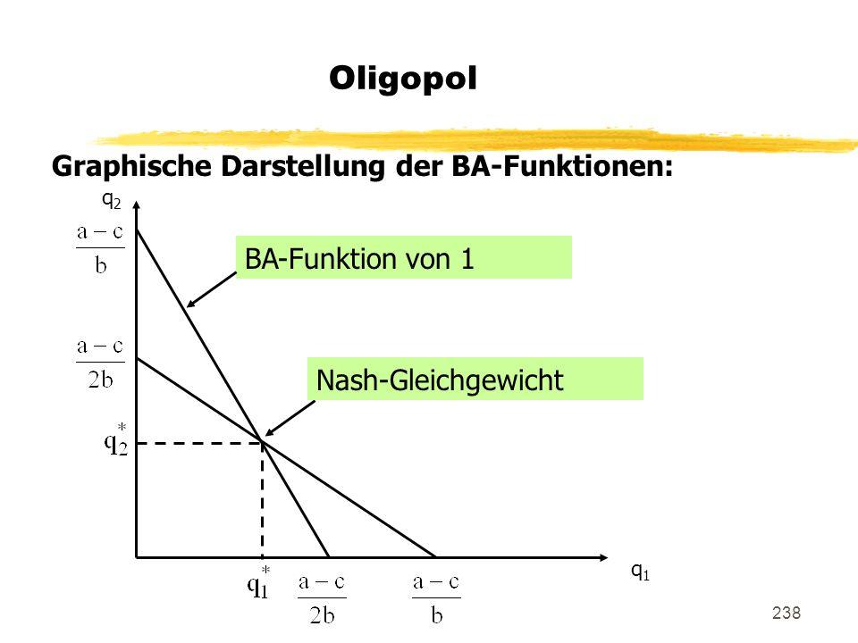 Oligopol Graphische Darstellung der BA-Funktionen: BA-Funktion von 1