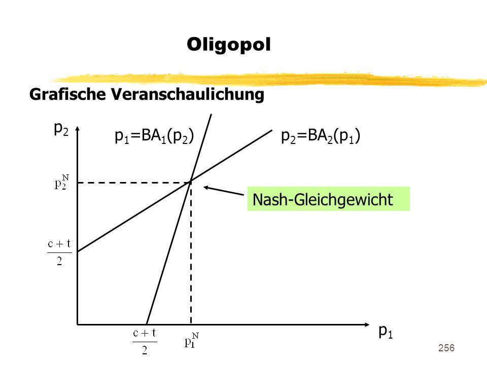 Oligopol Grafische Veranschaulichung p2 p1=BA1(p2) p2=BA2(p1)