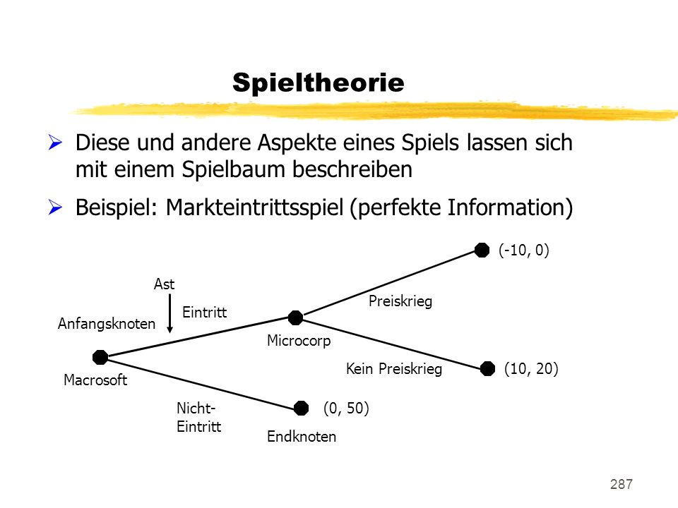 Spieltheorie Diese und andere Aspekte eines Spiels lassen sich mit einem Spielbaum beschreiben. Beispiel: Markteintrittsspiel (perfekte Information)