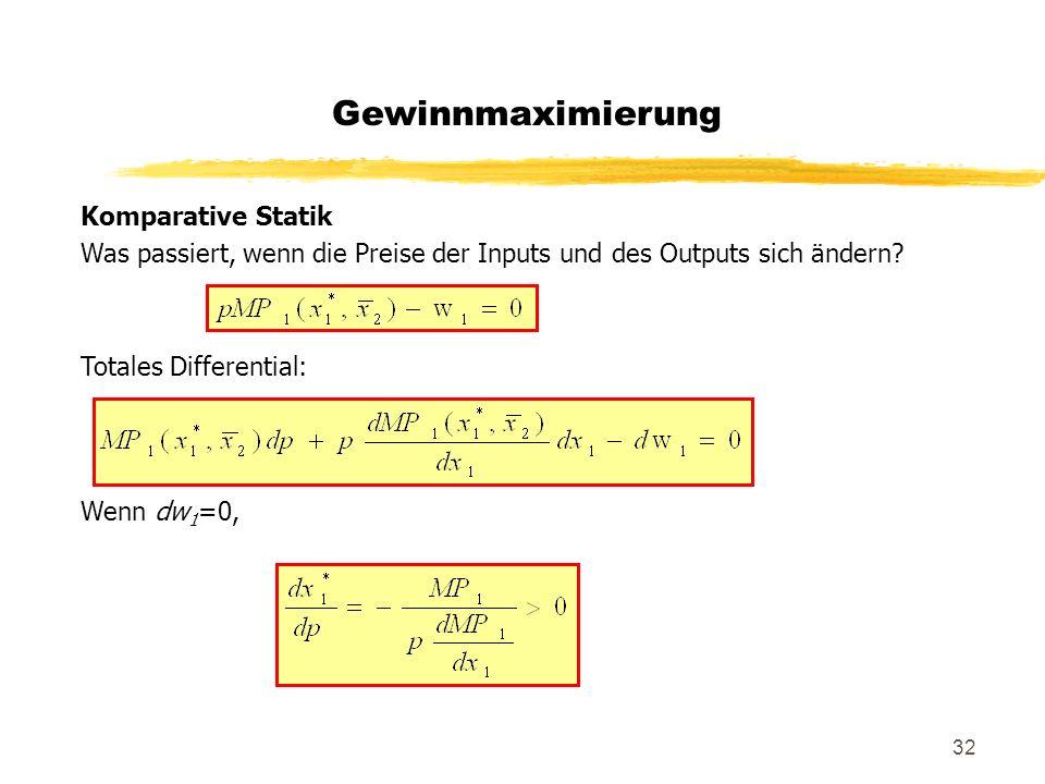 Gewinnmaximierung Komparative Statik