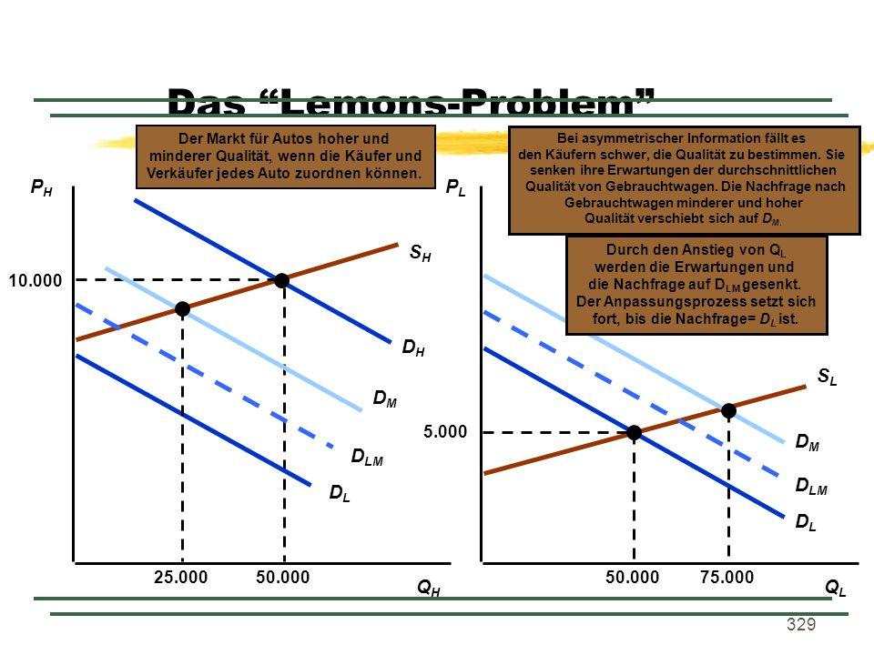Das Lemons-Problem SH SL DH DL DM PH PL DLM DL QH QL 5.000 50.000